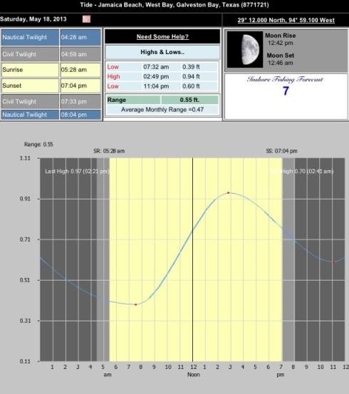 5-18-13 Tide Chart